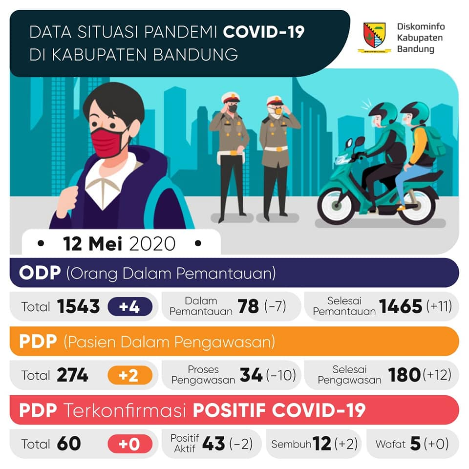 Update Data Pandemi Covid 19 Di Kabupaten Bandung 12 Mei 2020 Kandaga Radio
